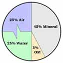 SoilVolPieChart ncsu edu 46K   Building Great Soil Structure